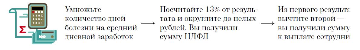 Пример расчета коэффициента при непроизводительном труде 1 человека