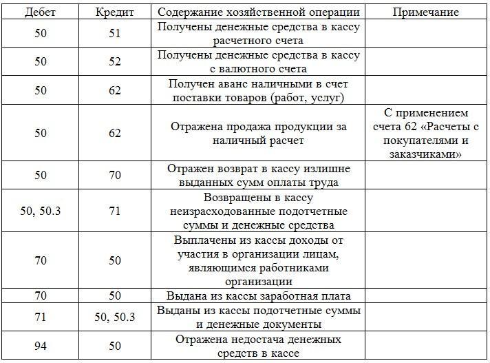 Образец договора поставки товара между юридическими лицами