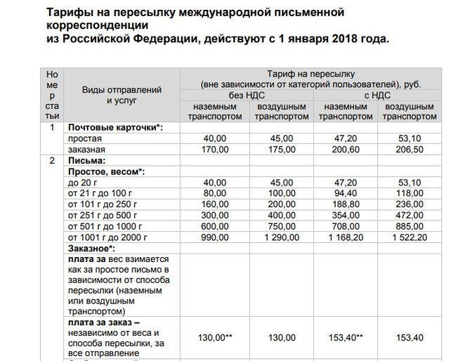 Перечень документов для получения гражданства рф гражданам украины 2018