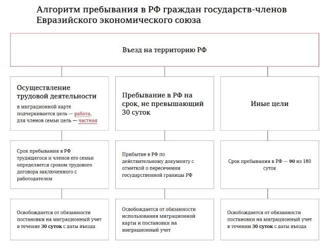 Как ставить на миграционный учет в москве