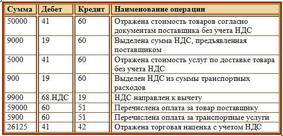 Кража парфюма на 5 тыс рублей это уголовное дело