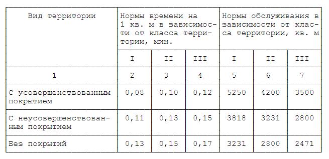 Снижение налоговой базы при продаже квартиры