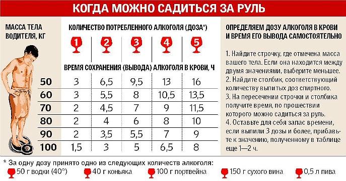 Количество про мили в крови водителя