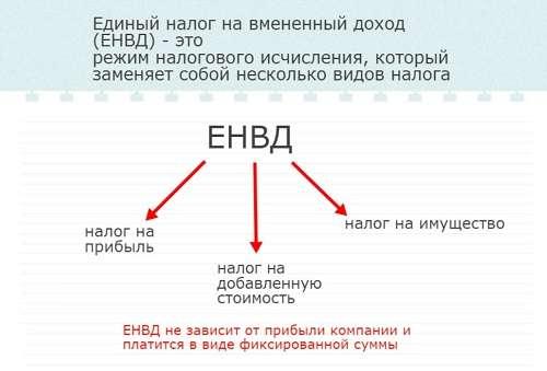 Код ифнс 6182