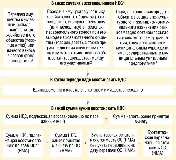 Дополнительное соглашение к договору образец об изменении суммы