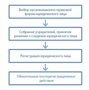 Расторжение договора ренты с иждивением если не заоегистрирован в росреестре