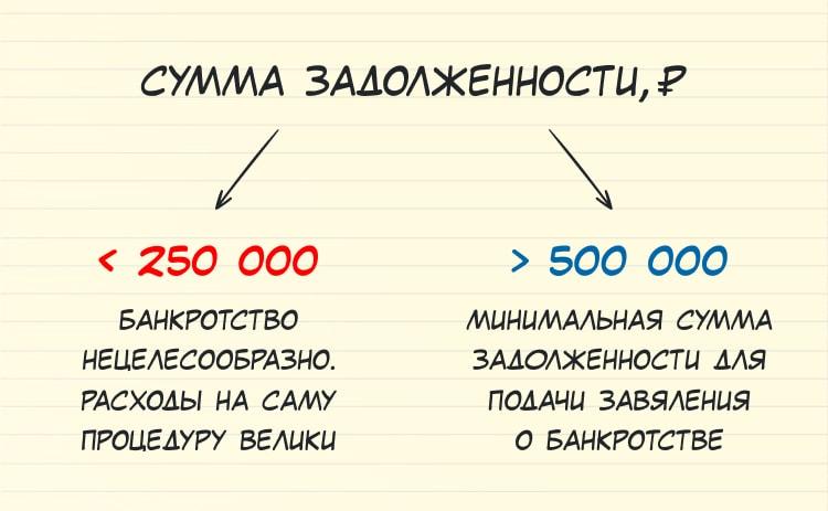 Минимальная сумма при подаче заявления о банкротстве