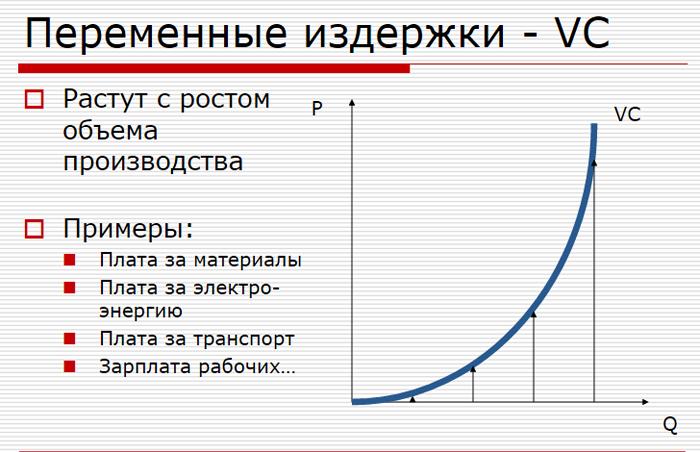 Примеры постоянных и переменных затрат
