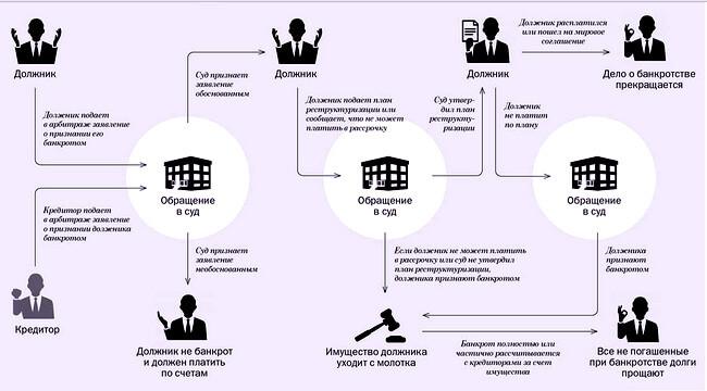 Обязать зарегистрировать переход права собственности