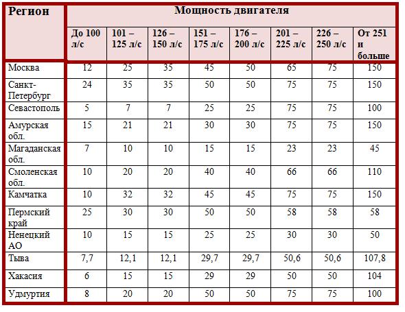 Как расчитать тоанспортный налог для юридического лица за 2019