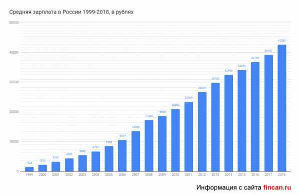 Как подключить 1500 минут за 490 рублей на мегафоне