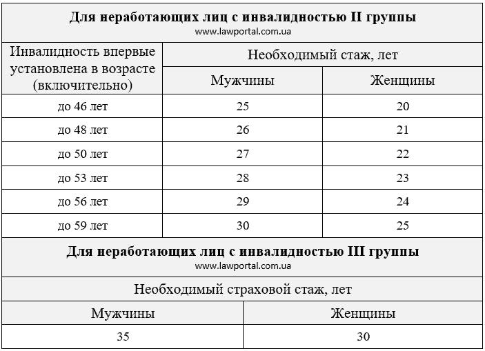 Пример счет фактуры при усн без ндс