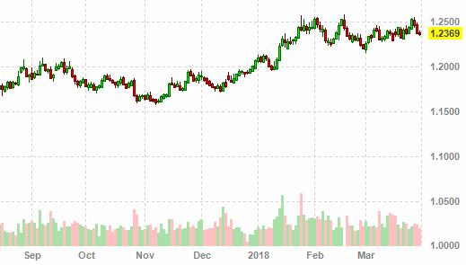 Цена доллара в марте 2018 года